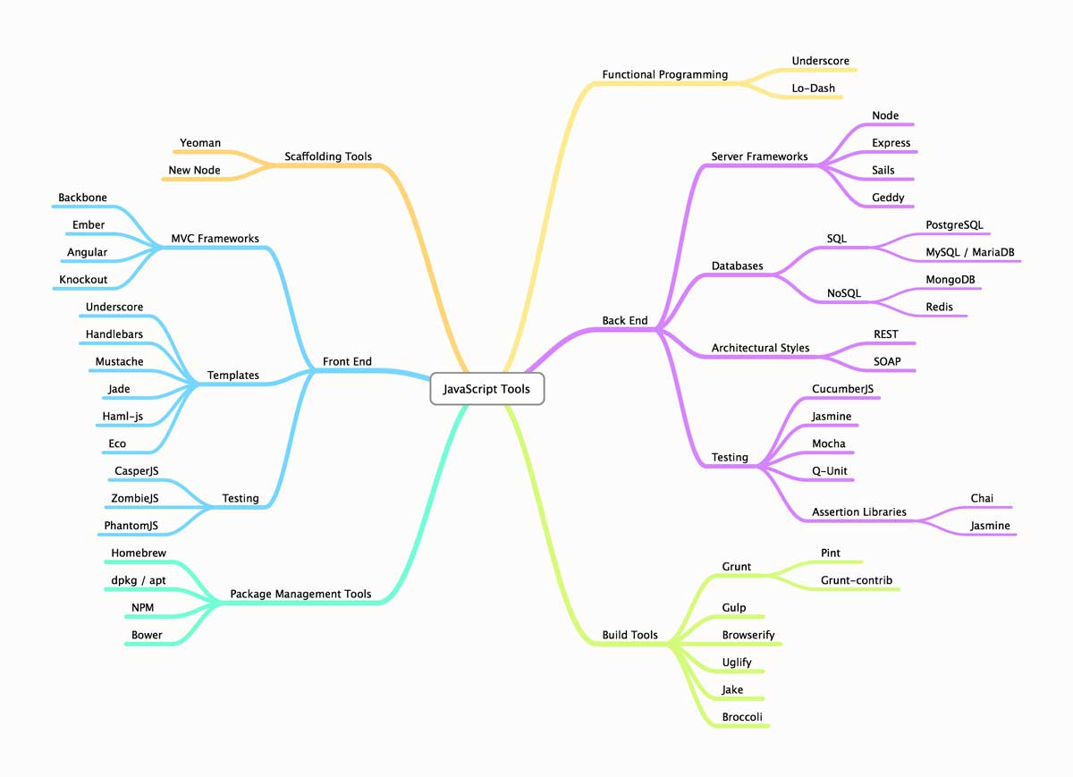 JavaScript Tools Mind Map