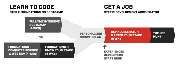 Paths to Development Accelerator
