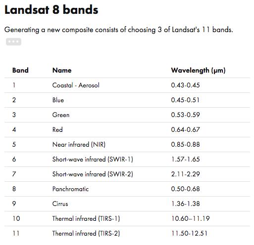 Landsat 8 Bands