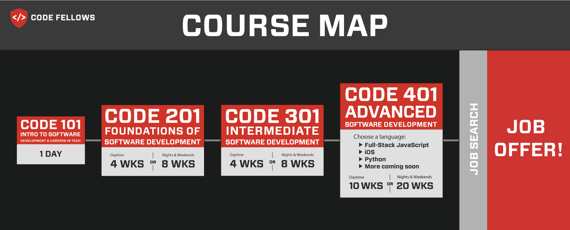 Code Fellows course map