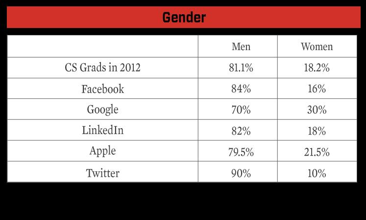 Tech Teams Demographics - Gender