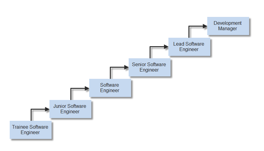 Career path for software developers